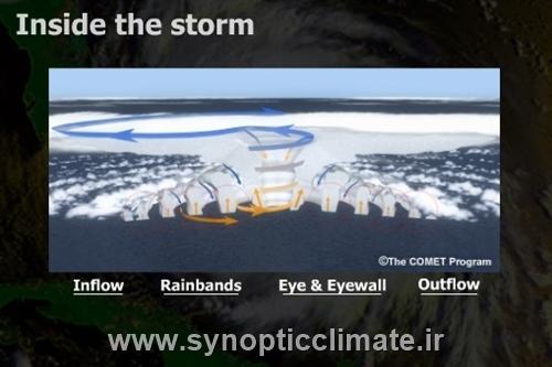 مشاهده آنلاین انیمیشن اقلیمی از درون یک طوفان