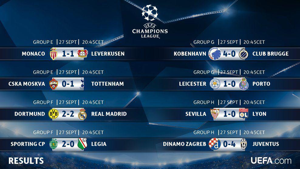 <h3>نتایج کامل شب اول هفته دوم مرحله گروهی لیگ قهرمانان اروپا</h3>