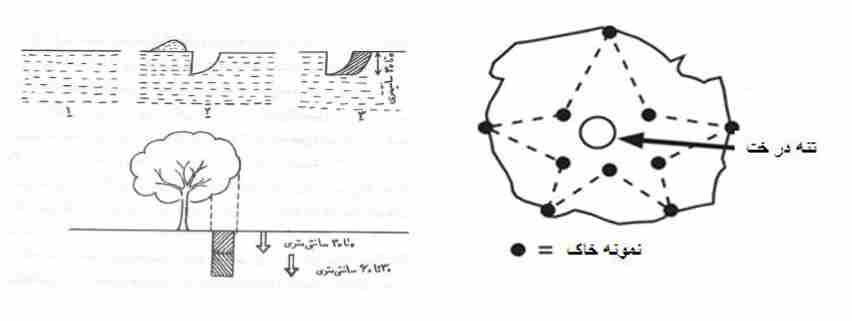روشهای نمونه برداری از خاک