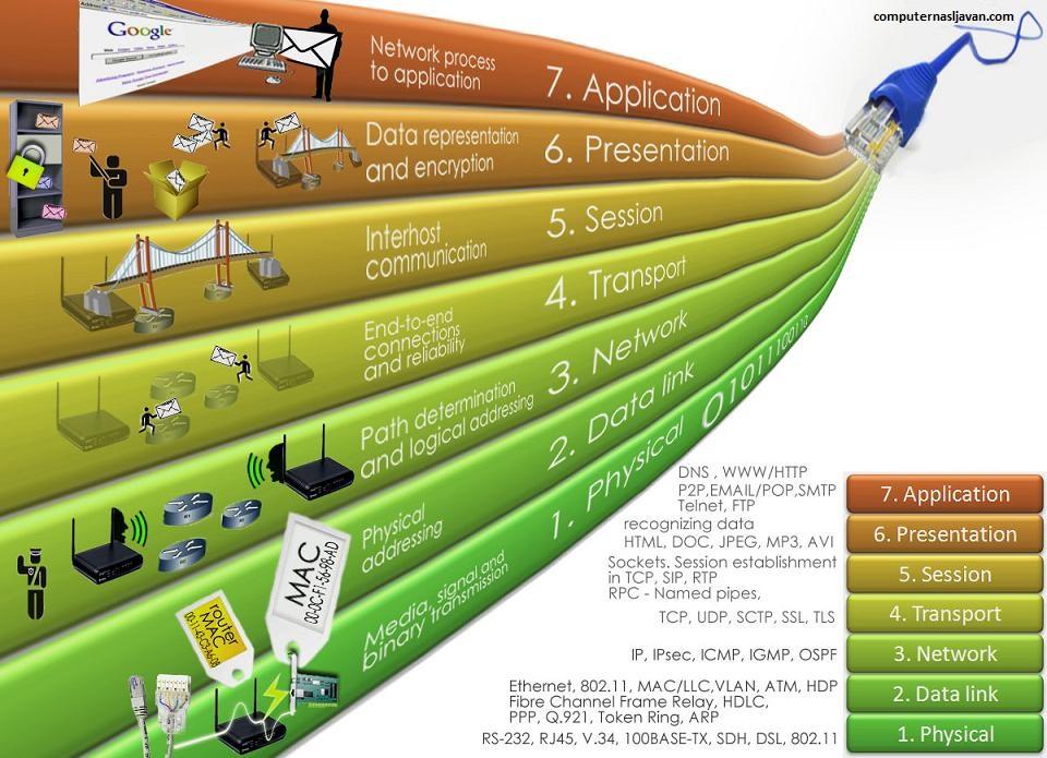 هفت لایه OSI و استفاده های آن