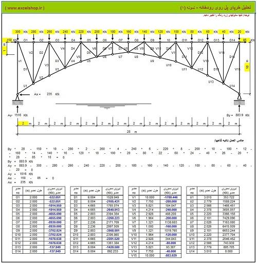 تحلیل خرپای پل