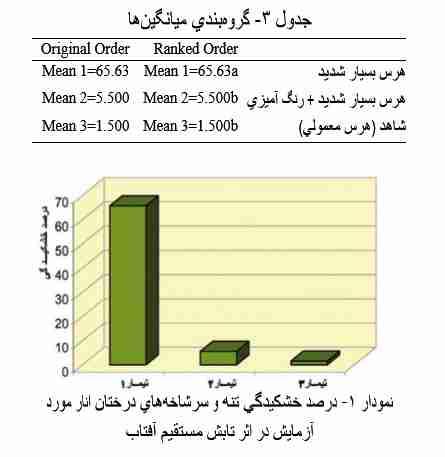 نمودار آزمایشی درصد خشکیدگی