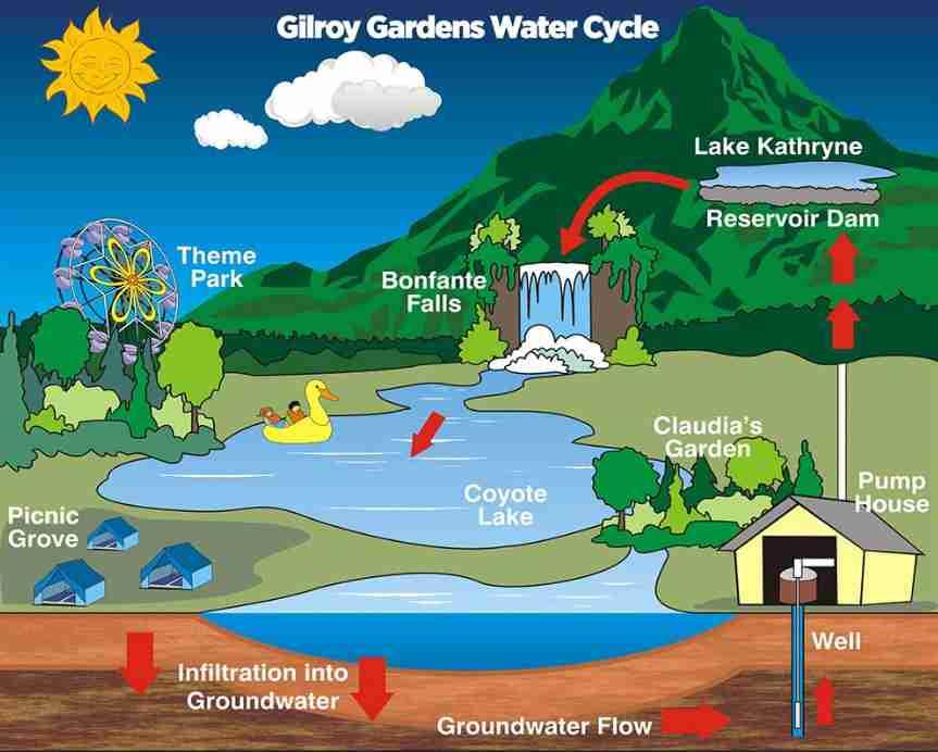 چرخه آبهای سطحی
