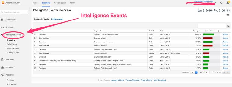 رویداد های هوشمند در گوگل آنالیز