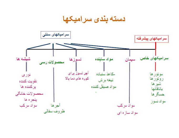دانلود جزوه خلاصه کتاب مهندسی علم مواد pdf پی دی اف فارسی