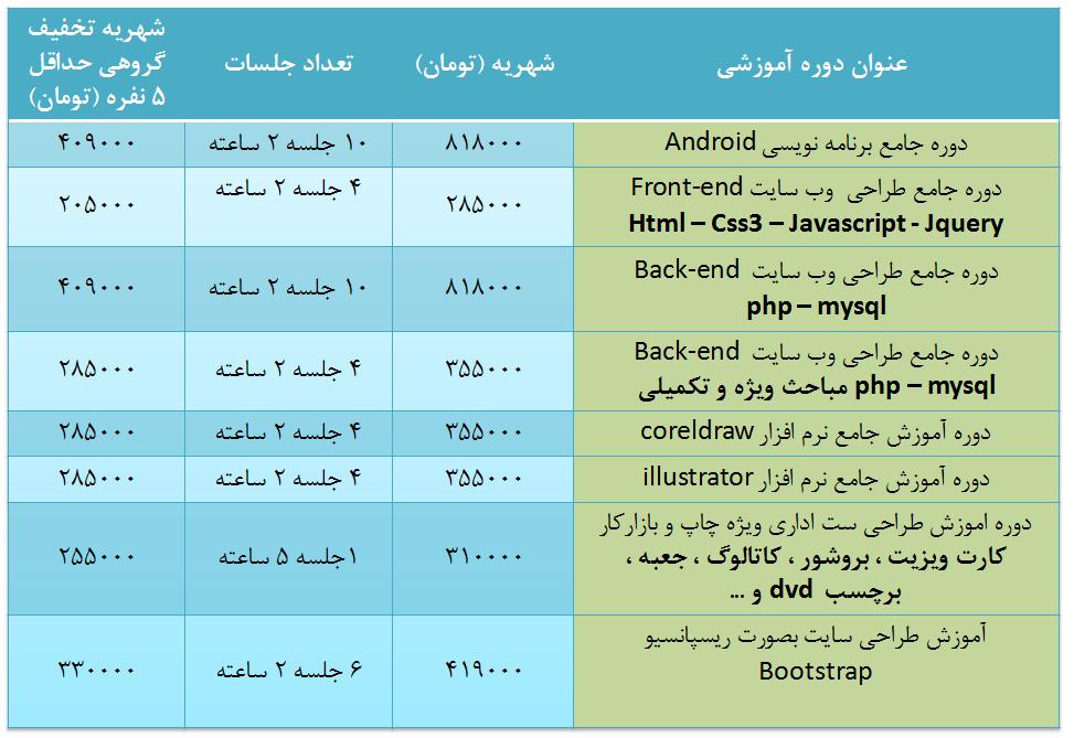 لیست شهریه دوره های آموزش کامپیوتر وبرنامه نویسی