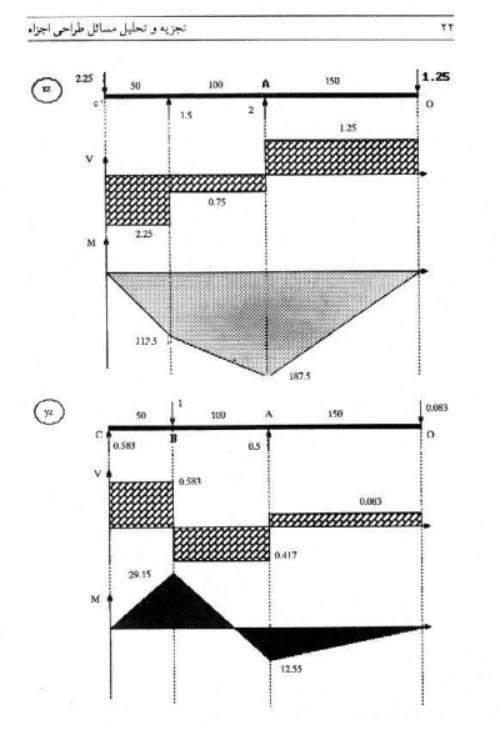 دانلود حل المسائل طراحی اجزا شیگلی دانلود رایگان کتاب حل المسائل طراحی اجزا جوزف شیگلی pdf