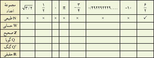 پاسخ تمرینات ریاضی نهم صفحه 27