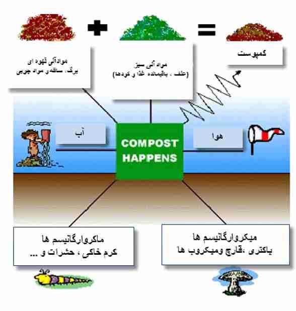 روشهای تولید ورمی کمپوست
