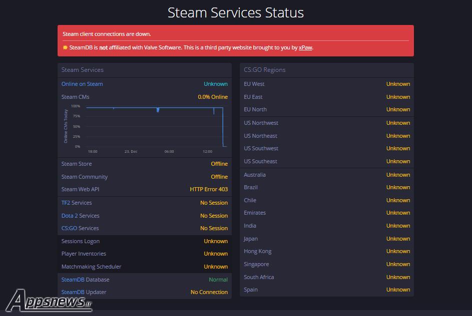 علت خاموش شدن سرورهای Steam