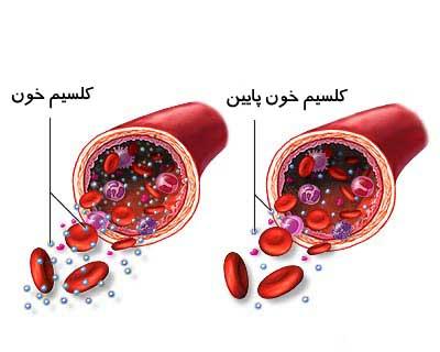 کلسیم خون