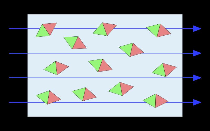 سمت گیری دوقطبی های مغناطیسی در حضور میدان مغناطیسی
