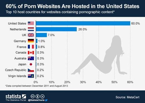 سایتهای پورنوگرافی
