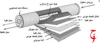 فیتر مرحله چهارم دستگاه تصفیه آب خانگی