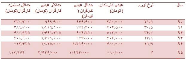 کارمندان و کارگران امسال چقدر عیدی میگیرند؟+جدول