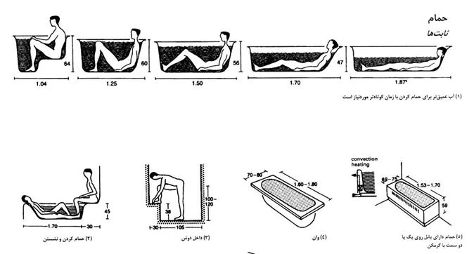 بررسی معماری و مشخصات فنی و تو