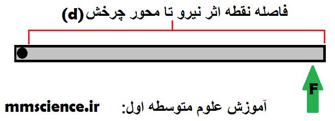 http://s8.picofile.com/file/8286275626/%DA%AF%D8%B4%D8%AA%D8%A7%D9%88%D8%B1_%D9%86%DB%8C%D8%B1%D9%88.png