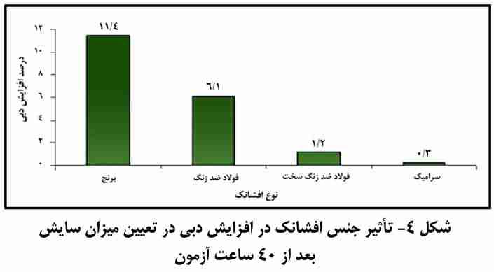 تاثیر جنس افشانک در افزایش دبی بعد از 40 ساعت کار