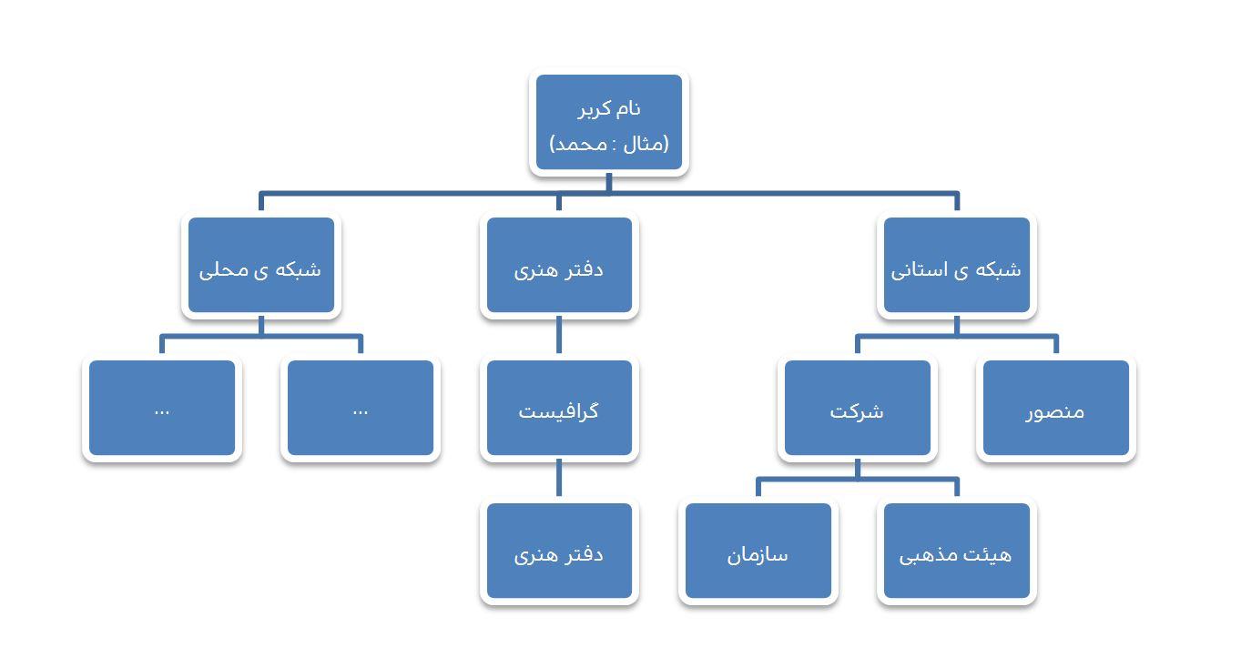 سیستم سود دهی شبکه ای