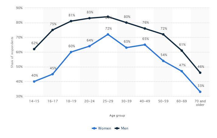 آمار خود یی مردان و ن