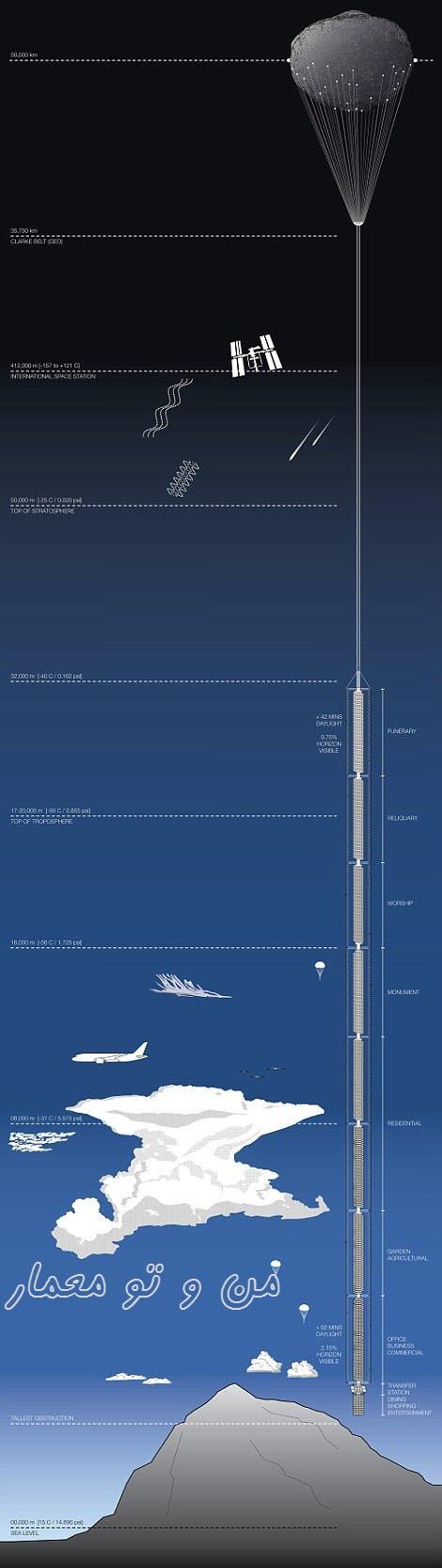 نحوه طراحی برج معلق دبی