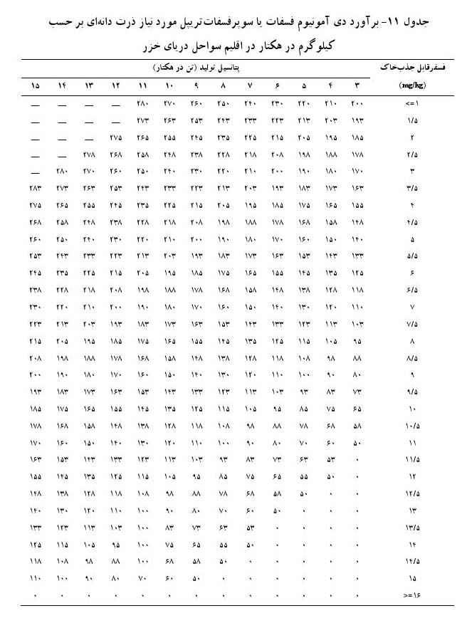 برآورد دی آمونیوم فسفات یا سوپر فسفات تریپل در اقلیم سواحل دریای خزر