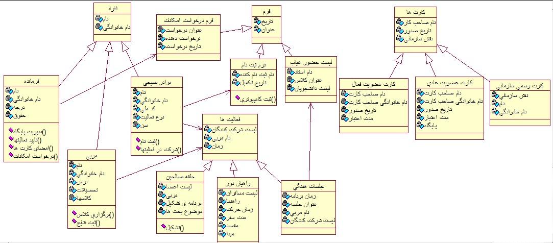 [تصویر:  Class_diagram.jpg]