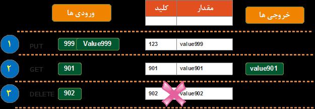 سه دستور Put , Get و Delete رابط برنامه نویسی key-value store