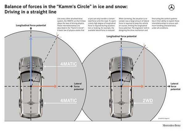 سیستم 4Matic مرسدس بنز چگونه کار می کند؟