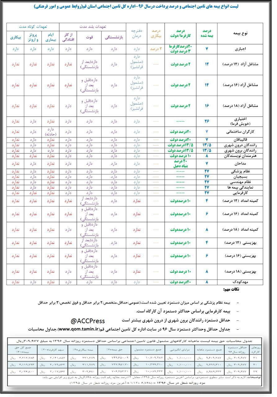 فیش حقوقی بازنشستگان تامین اجتماعی درسال96