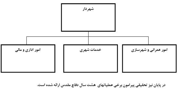 نمودار سازمانی شهرداری دستگرد