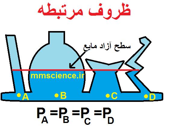 ظروف مرتبطه و سطح آزاد مایع