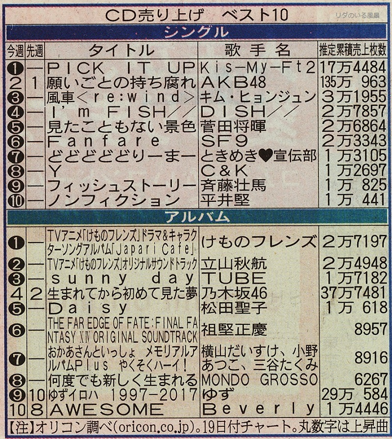 2017.6.14 Nikkan Sports CD Sales Best 10