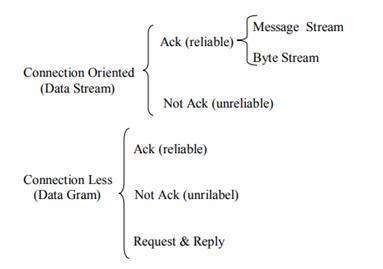 انواع ارتباطات شبکه ای upd, tcp