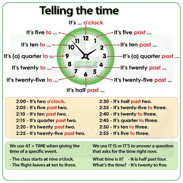 گفتن ساعت در زبان انگلیسی