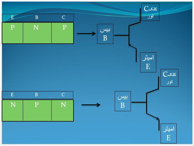 ساختار ترانزیستورهای دوقطبی یا پیوندی