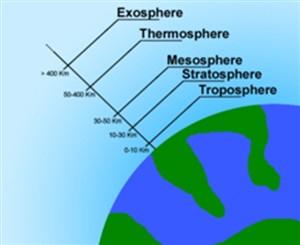 پاورپوینت جو زمین و لایه های تشکیل دهنده آن