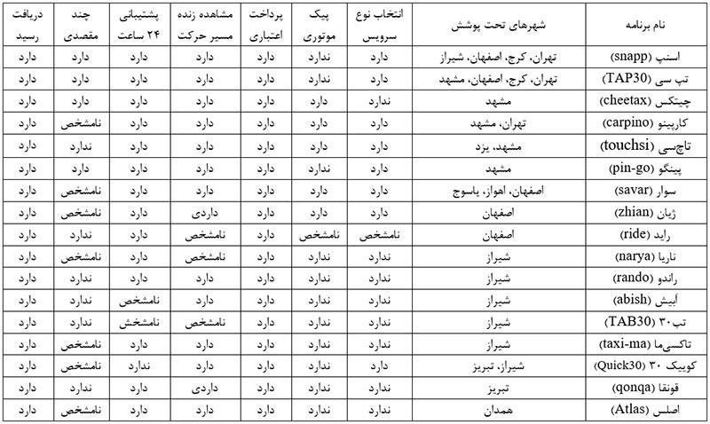 مقایسه تاکسی آنلاین های ایران