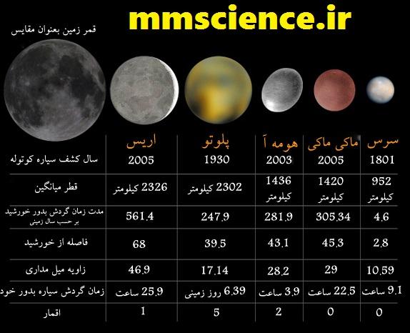 سیارات کوتوله