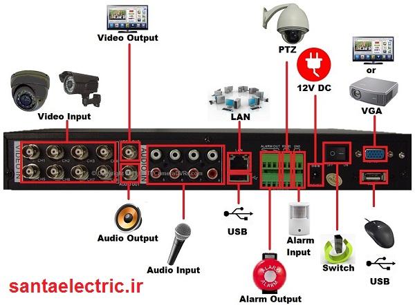 پورت های رایج در دستگاه DVR