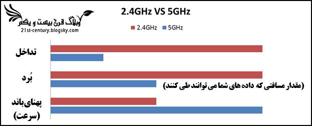 تفاوت باندهای فرکانسی 2.4 و 5 گیگاهرتس