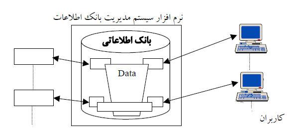 سیستم بانک اطلاعاتی