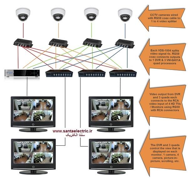 نمایشگر ها در سیستم های مداربسته