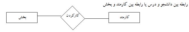 رابطه درجه 2 در نمودار er