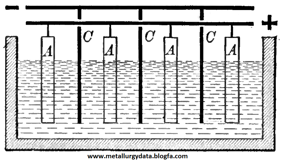 http://s8.picofile.com/file/8303951468/CuElectrolyticRefineApparatus.png