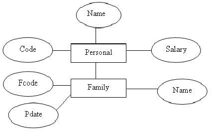 تبدیل نمودار ای ار به بانک اطلاعاتی