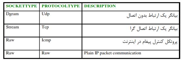 کدنویسان - پارامترهای تابع سازنده کلاس سوکت در سی شارپ
