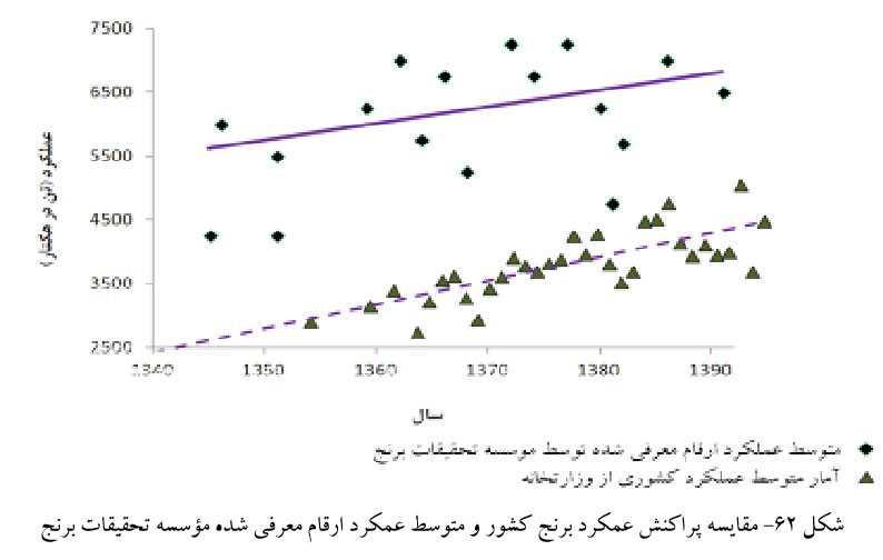 مقایسه پراکنش عملکرد برنج کشور و متوسط عملکرد ارقام معرفی شده