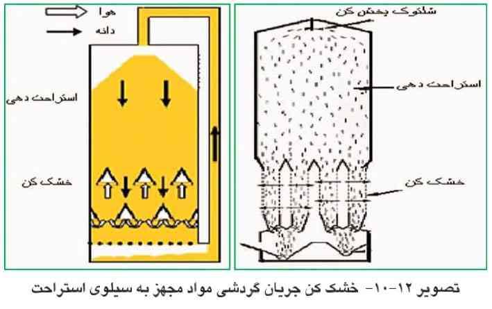خشک کن جریان گردشی مواد مجهز به سیلوی استراحت