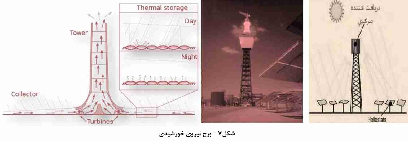 برج نیروی خورشیدی
